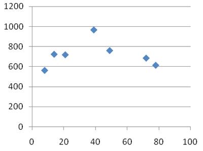 Как внести корректировку на масштаб при оценке недвижимости